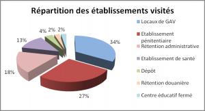 répartition des établissements visités